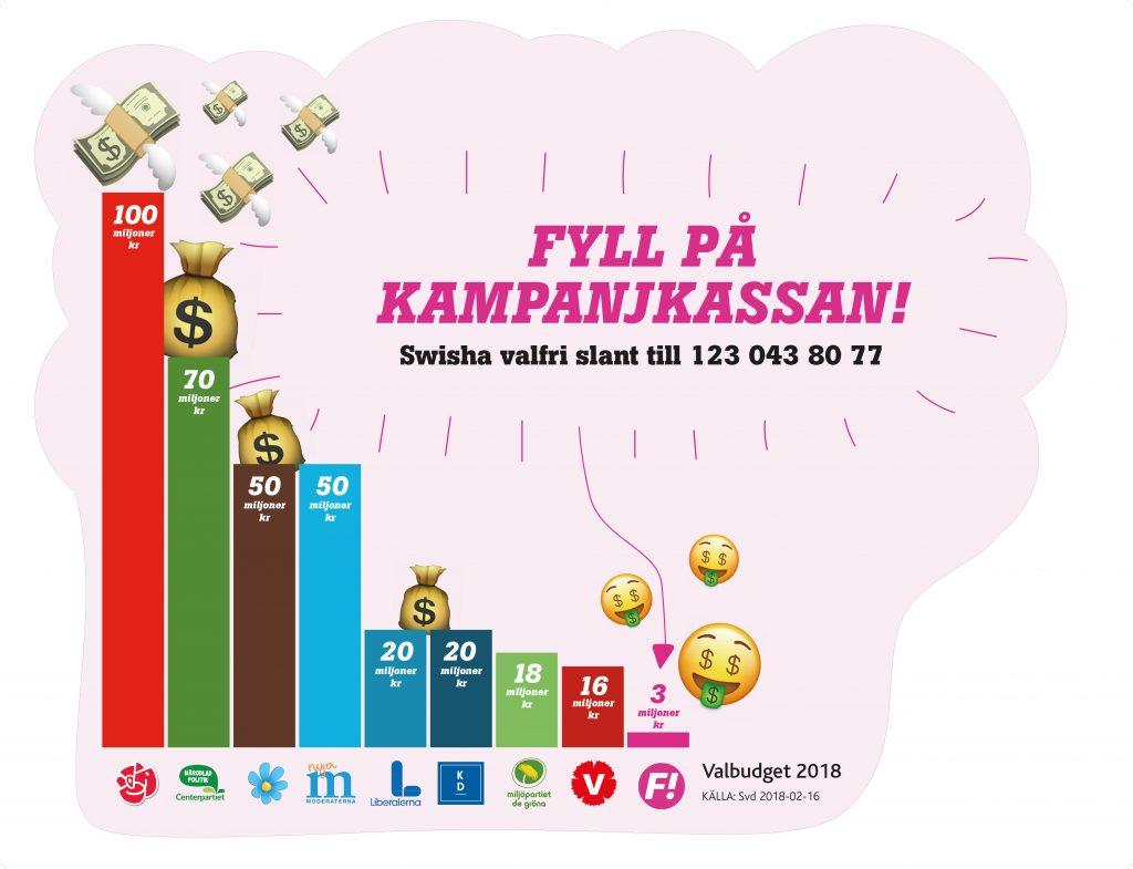 Stapeldiagram över de olika partiernas valbudget där feministiskt initiativs är mycket låg i jämförelse.